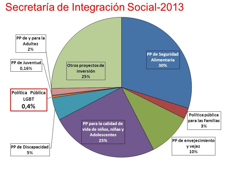 Secretaría de Integración Social-2013