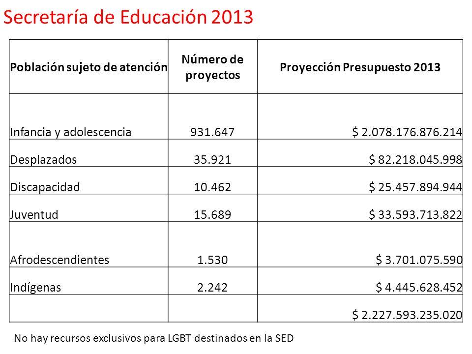 Población sujeto de atención Número de proyectos Proyección Presupuesto 2013 Infancia y adolescencia931.647$ 2.078.176.876.214 Desplazados35.921$ 82.2