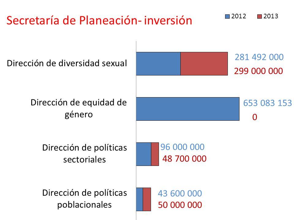 Secretaría de Planeación- inversión