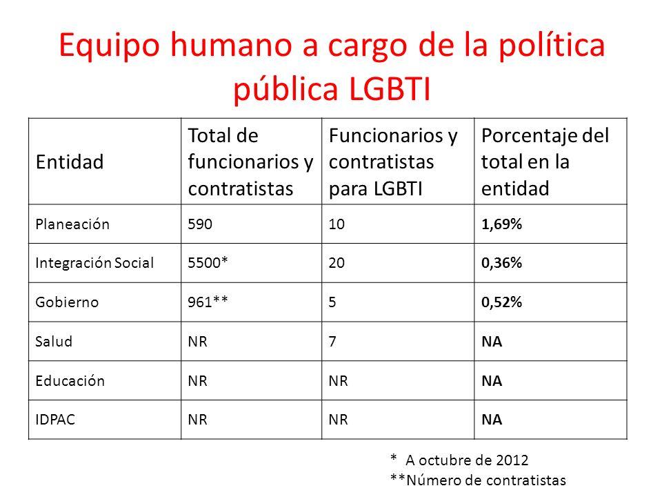 Equipo humano a cargo de la política pública LGBTI Entidad Total de funcionarios y contratistas Funcionarios y contratistas para LGBTI Porcentaje del