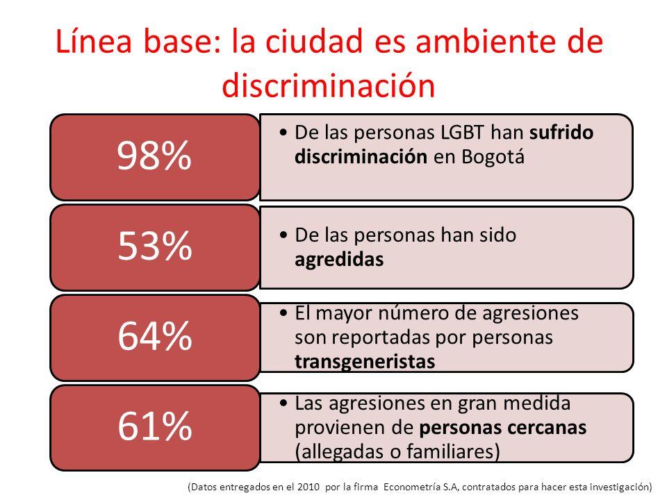 Línea base: la ciudad es ambiente de discriminación (Datos entregados en el 2010 por la firma Econometría S.A, contratados para hacer esta investigaci