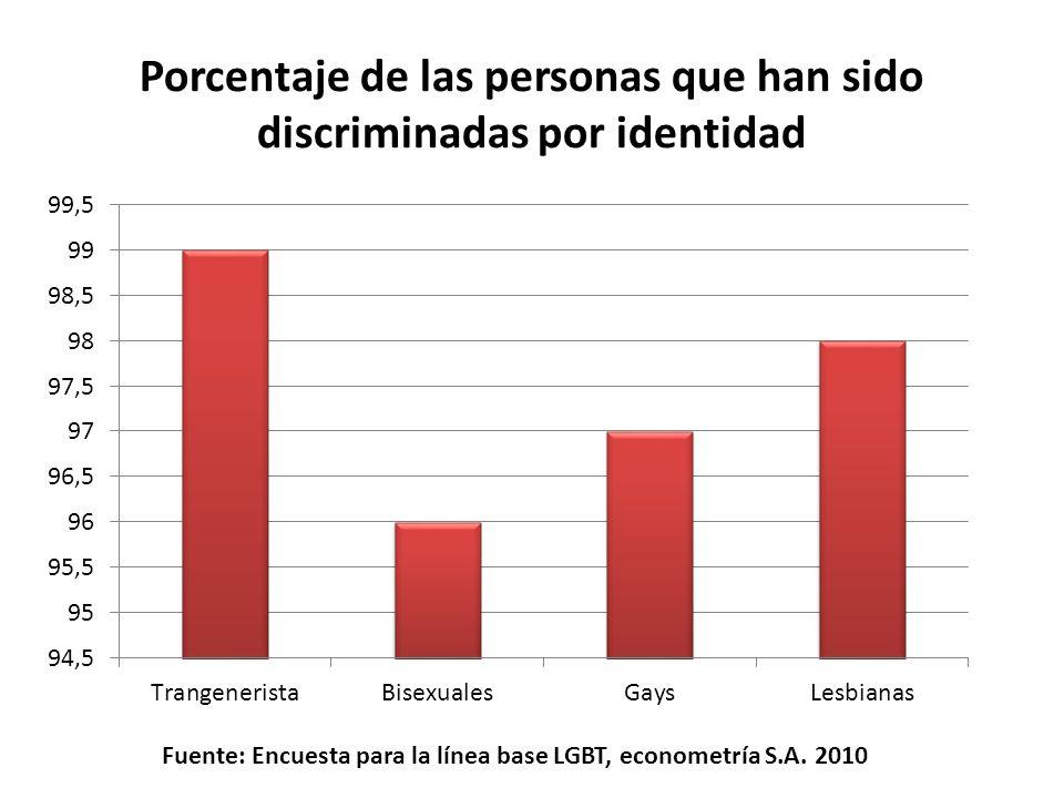 Fuente: Encuesta para la línea base LGBT, econometría S.A. 2010 Porcentaje de las personas que han sido discriminadas por identidad