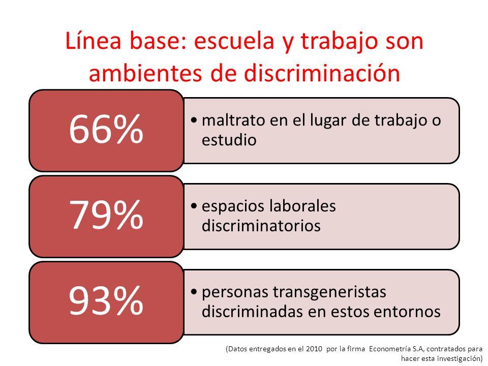 Línea base: escuela y trabajo son ambientes de discriminación (Datos entregados en el 2010 por la firma Econometría S.A, contratados para hacer esta i