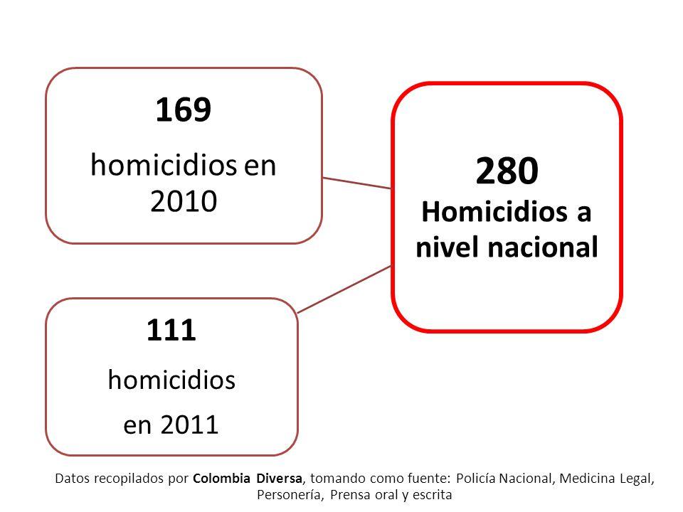 Datos recopilados por Colombia Diversa, tomando como fuente: Policía Nacional, Medicina Legal, Personería, Prensa oral y escrita