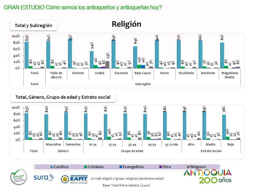 Religión Total y Subregión Total, Género, Grupo de edad y Estrato social ¿A cuál religión o grupo religioso pertenece usted.
