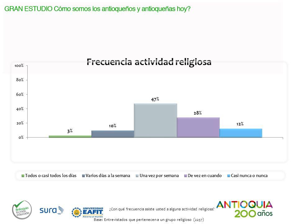 Frecuencia actividad religiosa ¿Con qué frecuencia asiste usted a alguna actividad religiosa? Base: Entrevistados que pertenecen a un grupo religioso