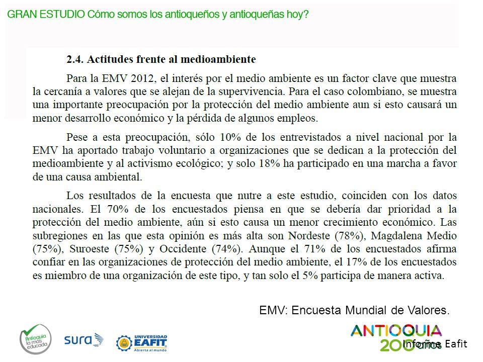 EMV: Encuesta Mundial de Valores. Informe Eafit