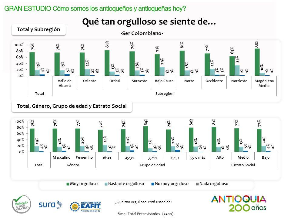 Base: Total Entrevistados (2400) Qué tan orgulloso se siente de… ¿Qué tan orgulloso está usted de? -Ser Colombiano- Total, Género, Grupo de edad y Est