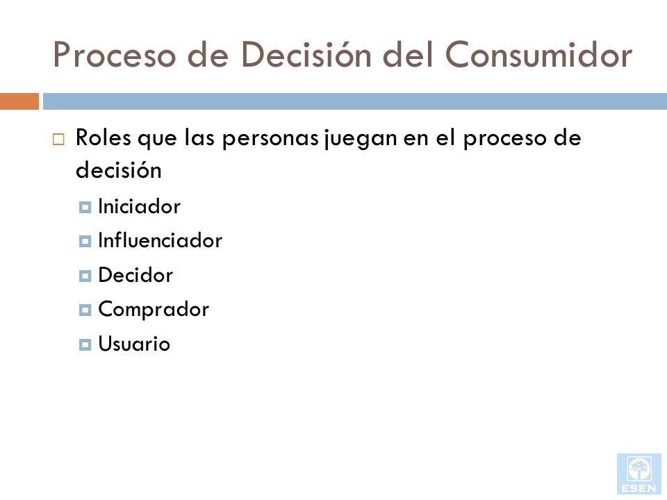 Proceso de Decisión del Consumidor Roles que las personas juegan en el proceso de decisión Iniciador Influenciador Decidor Comprador Usuario