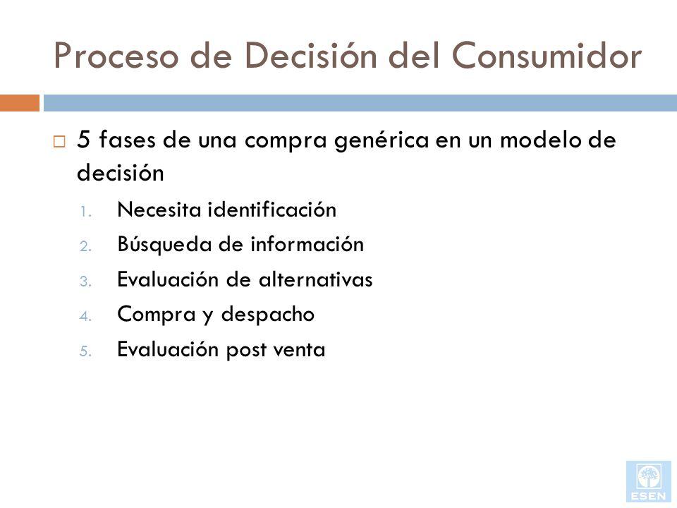 Proceso de Decisión del Consumidor 5 fases de una compra genérica en un modelo de decisión 1. Necesita identificación 2. Búsqueda de información 3. Ev