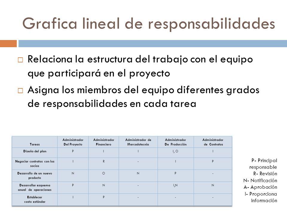 Grafica lineal de responsabilidades Relaciona la estructura del trabajo con el equipo que participará en el proyecto Asigna los miembros del equipo diferentes grados de responsabilidades en cada tarea P- Principal responsable R- Revisión N- Notificación A- Aprobación I- Proporciona información