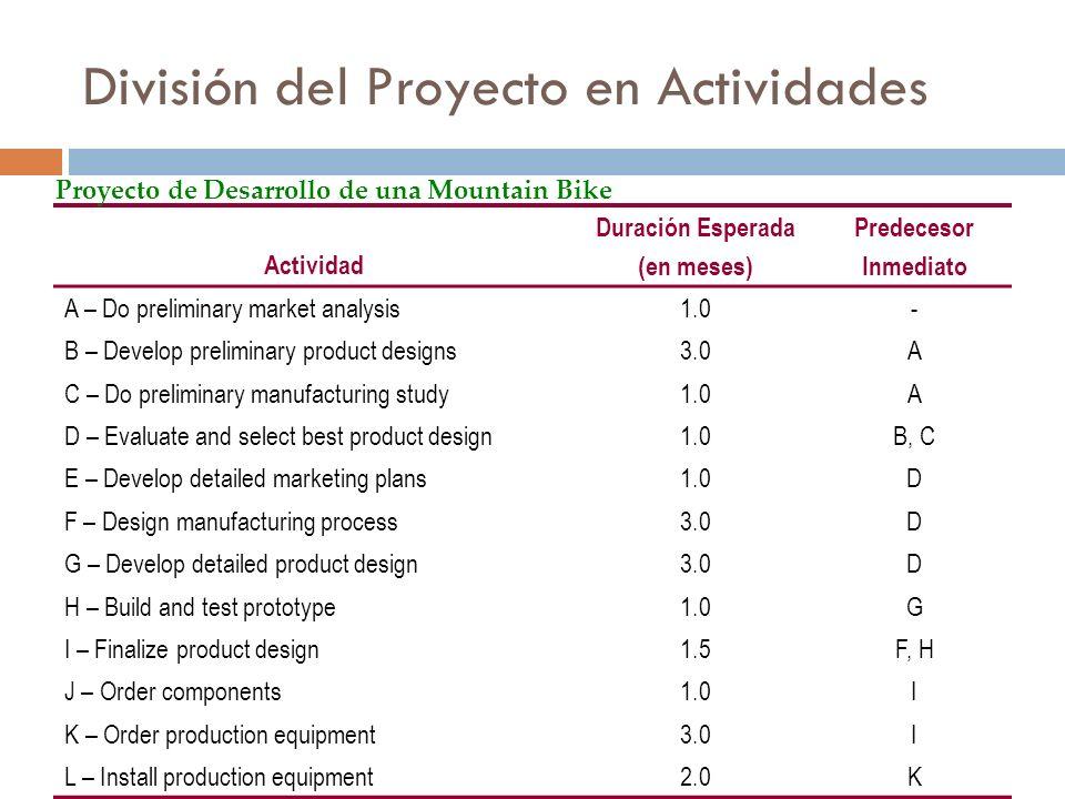 División del Proyecto en Actividades Actividad Duración Esperada (en meses) Predecesor Inmediato A – Do preliminary market analysis1.0- B – Develop preliminary product designs3.0A C – Do preliminary manufacturing study1.0A D – Evaluate and select best product design1.0B, C E – Develop detailed marketing plans1.0D F – Design manufacturing process3.0D G – Develop detailed product design3.0D H – Build and test prototype1.0G I – Finalize product design1.5F, H J – Order components1.0I K – Order production equipment3.0I L – Install production equipment2.0K Proyecto de Desarrollo de una Mountain Bike
