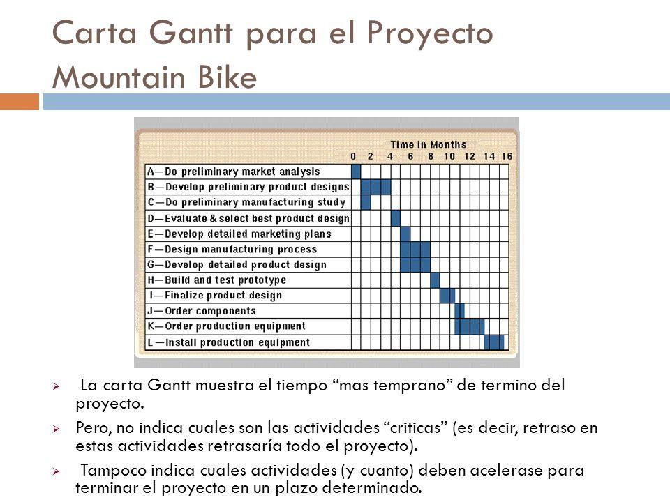 Carta Gantt para el Proyecto Mountain Bike La carta Gantt muestra el tiempo mas temprano de termino del proyecto.