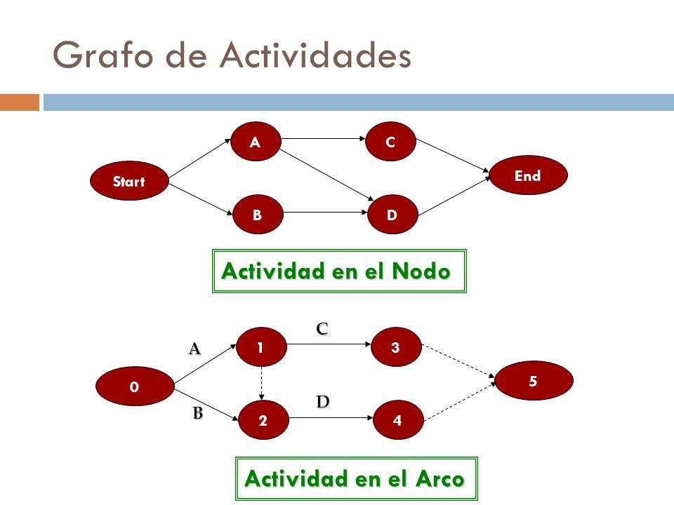 Grafo de Actividades Actividad en el Nodo Start A B C D End A Actividad en el Arco 0 1 2 3 4 5 BCD