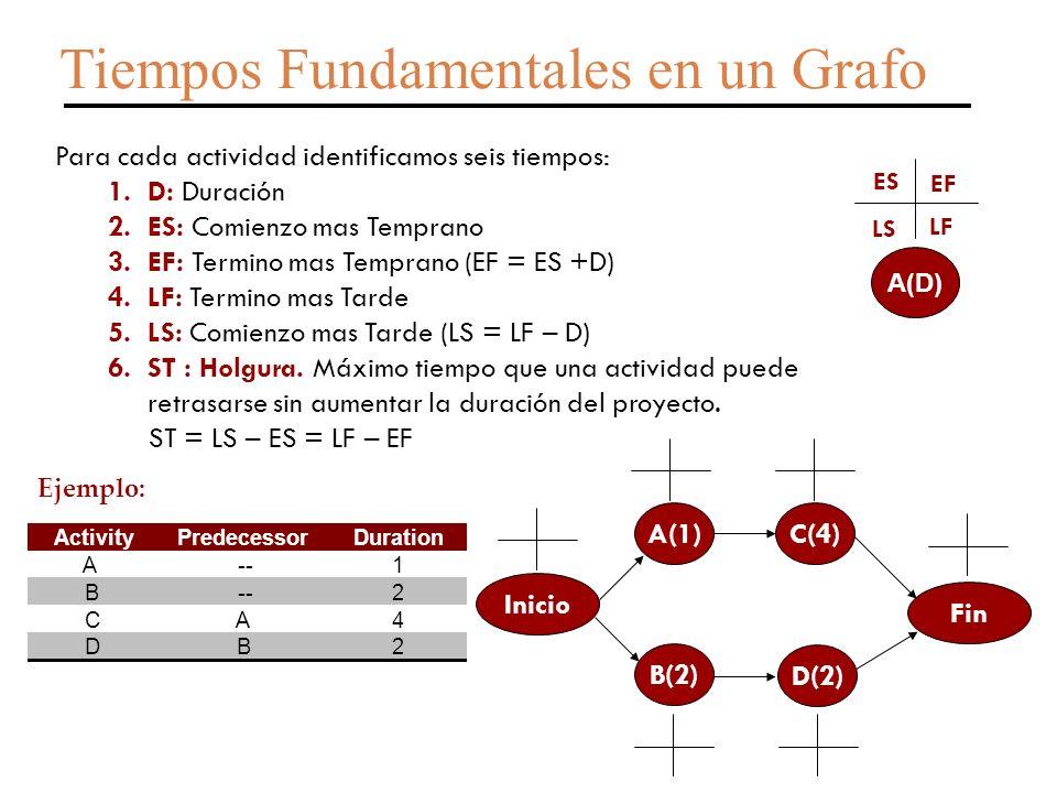 Inicio A(1) B(2) C(4) D(2) Fin Tiempos Fundamentales en un Grafo Para cada actividad identificamos seis tiempos: 1.D: Duración 2.ES: Comienzo mas Temprano 3.EF: Termino mas Temprano (EF = ES +D) 4.LF: Termino mas Tarde 5.LS: Comienzo mas Tarde (LS = LF – D) 6.ST : Holgura.