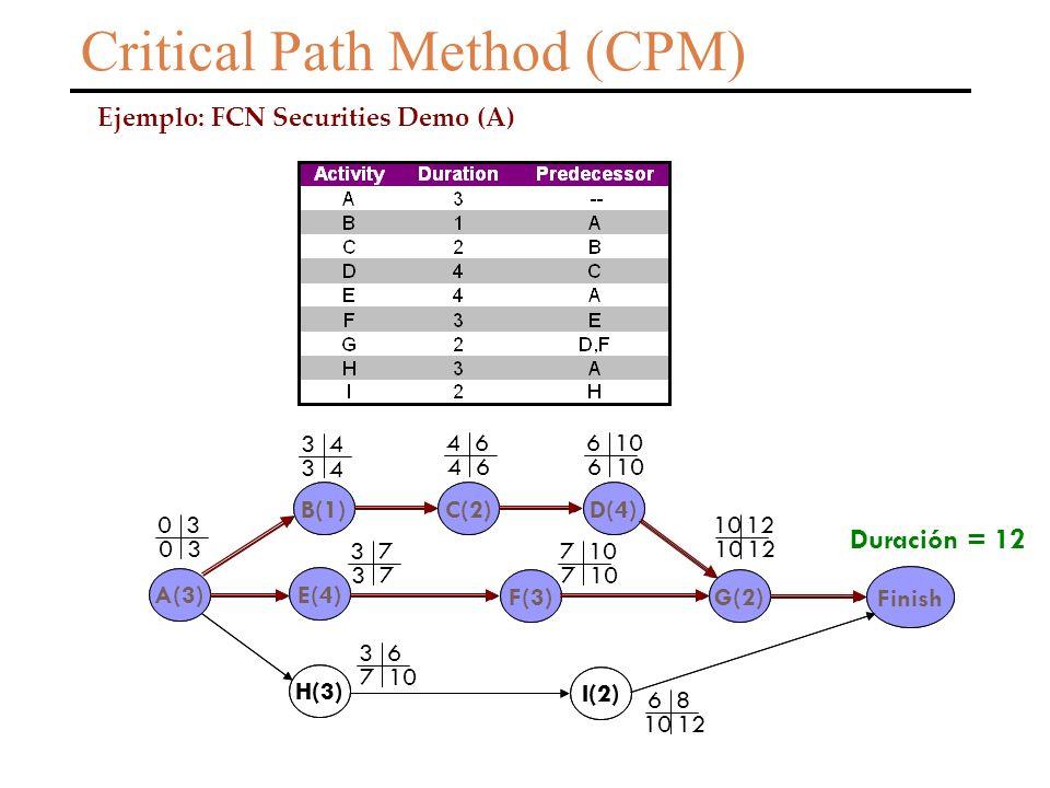 Critical Path Method (CPM) Ejemplo: FCN Securities Demo (A) A(3) B(1)C(2) E(4) H(3) D(4) F(3) I(2) G(2) Finish 3 4 0 3 4 6 6 10 3 7 7 7 12 10 12 3 4 0 3 4 6 6 10 3 7 7 3 6 6 8 12 Duración = 12 A(3) B(1)C(2) E(4) H(3) D(4) F(3) I(2) G(2) Finish
