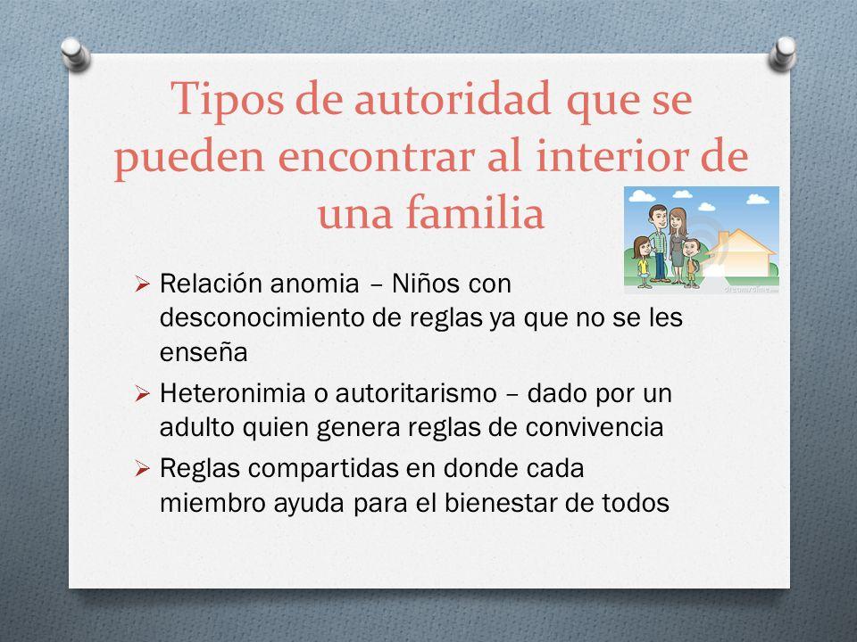 Tipos de autoridad que se pueden encontrar al interior de una familia Relación anomia – Niños con desconocimiento de reglas ya que no se les enseña He