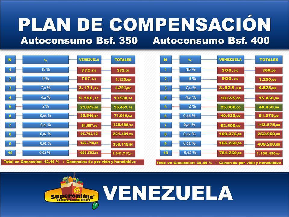 PLAN DE COMPENSACIÓN Autoconsumo Bsf. 350 Autoconsumo Bsf. 400 VENEZUELA