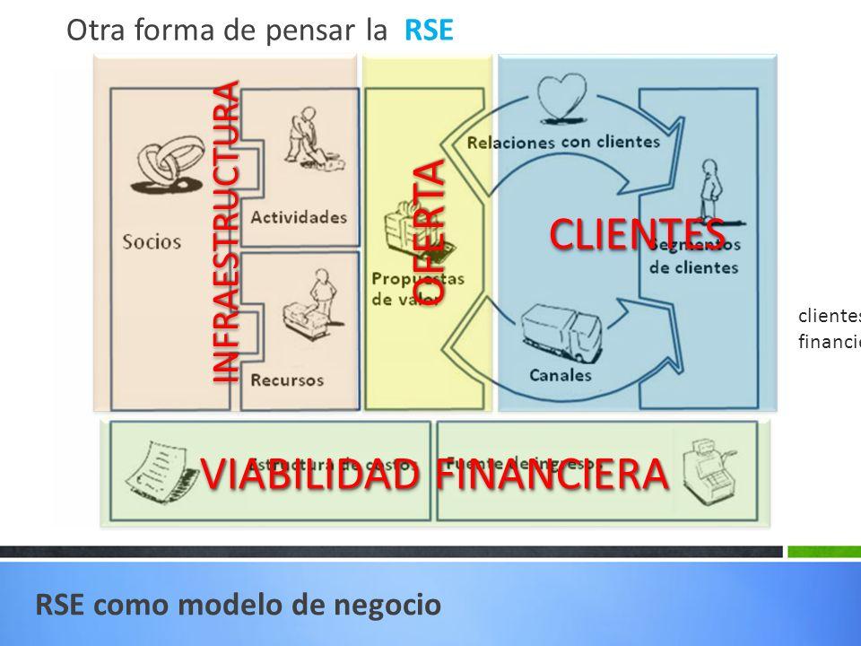 RSE como modelo de negocio Otra forma de pensar la RSE VIABILIDAD FINANCIERA INFRAESTRUCTURAINFRAESTRUCTURACLIENTESCLIENTESOFERTAOFERTA clientes, oferta, infraestructura y viabilidad financiera