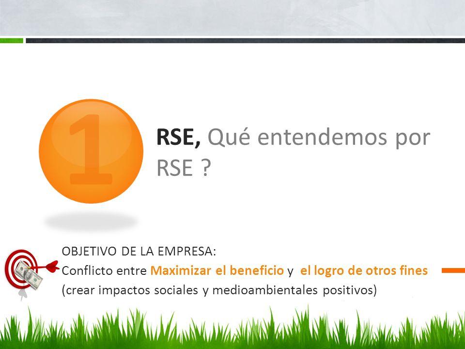 RSE, Qué entendemos por RSE ? 1 OBJETIVO DE LA EMPRESA: Conflicto entre Maximizar el beneficio y el logro de otros fines (crear impactos sociales y me