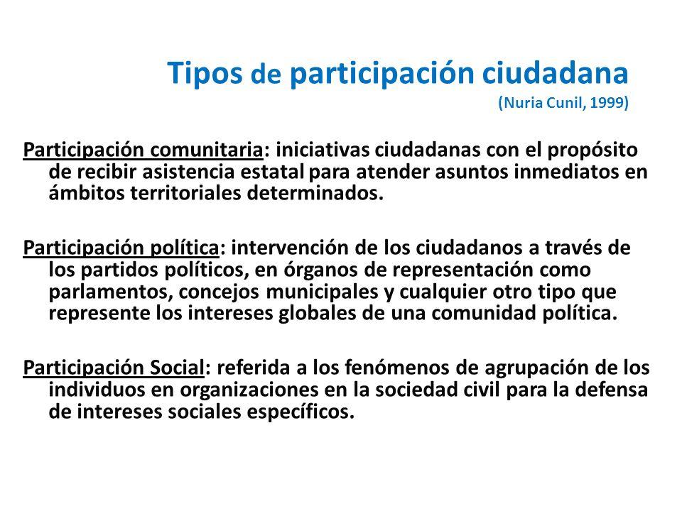 Tipos de participación ciudadana (Nuria Cunil, 1999) Participación comunitaria: iniciativas ciudadanas con el propósito de recibir asistencia estatal