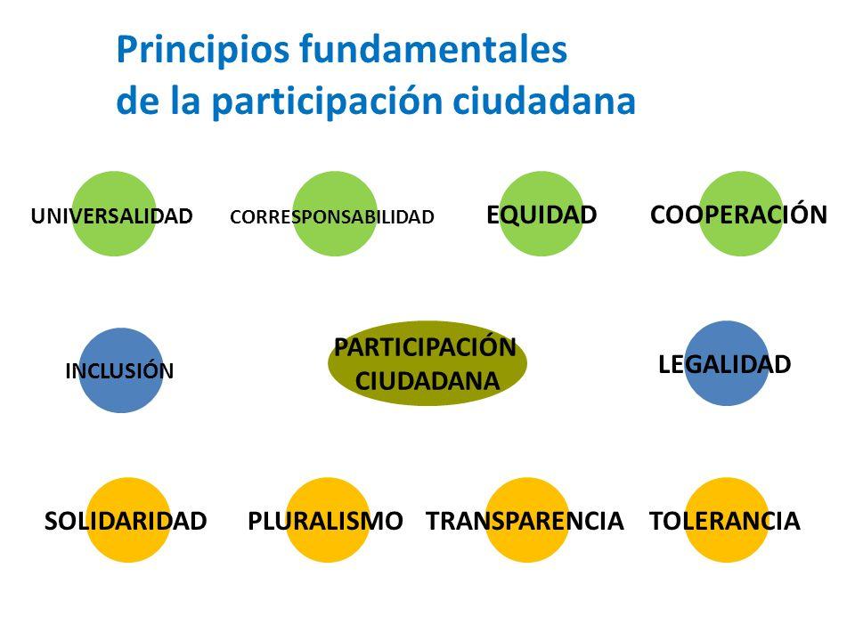 Principios fundamentales de la participación ciudadana PARTICIPACIÓN CIUDADANA COOPERACIÓN CORRESPONSABILIDAD UNIVERSALIDAD TOLERANCIATRANSPARENCIASOL
