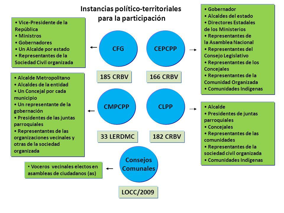 CFGCEPCPP CMPCPPCLPP 182 CRBV33 LERDMC 166 CRBV 185 CRBV Gobernador Alcaldes del estado Directores Estadales de los Ministerios Representantes de la A