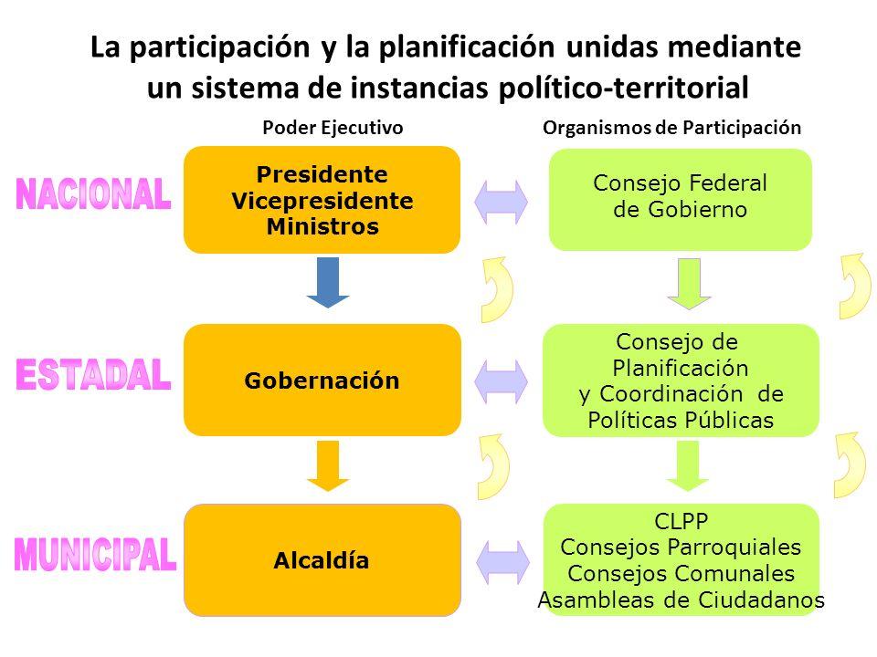 Consejo de Planificación y Coordinación de Políticas Públicas Gobernación Poder EjecutivoOrganismos de Participación Presidente Vicepresidente Ministr