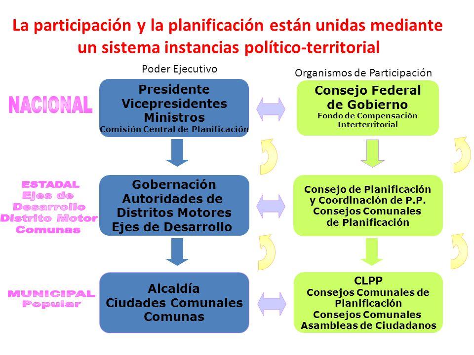 Consejo de Planificación y Coordinación de P.P. Consejos Comunales de Planificación Gobernación Autoridades de Distritos Motores Ejes de Desarrollo Po