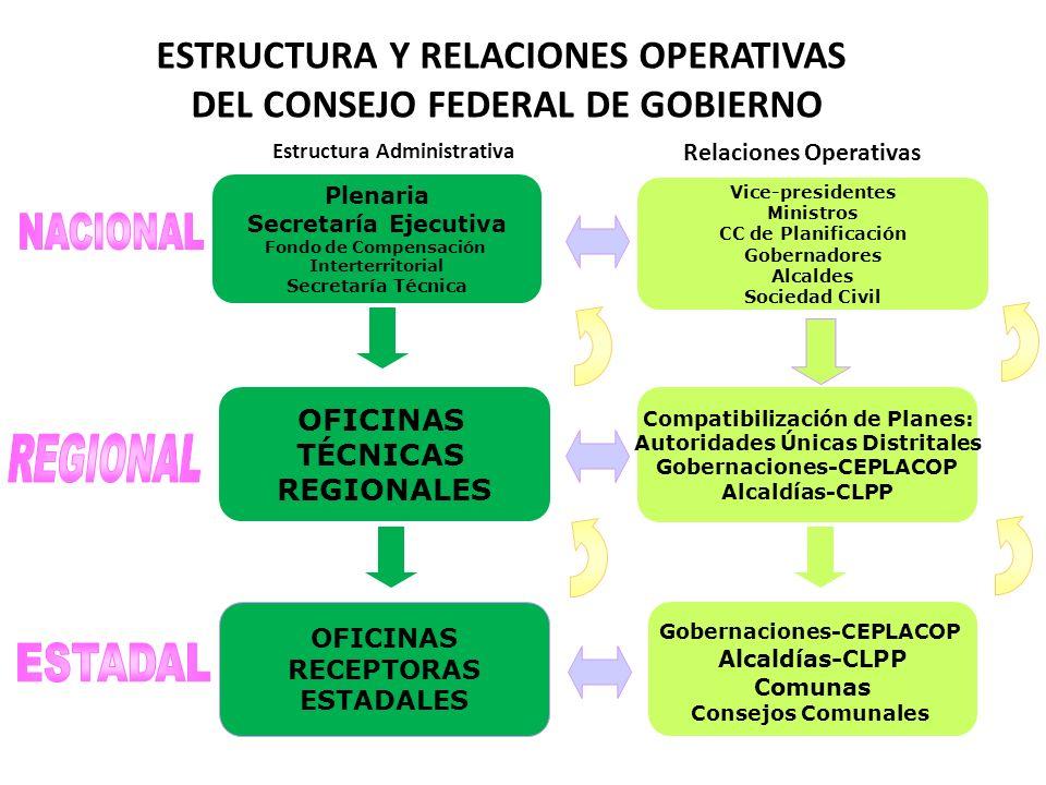 Compatibilización de Planes: Autoridades Únicas Distritales Gobernaciones-CEPLACOP Alcaldías-CLPP OFICINAS TÉCNICAS REGIONALES Estructura Administrati