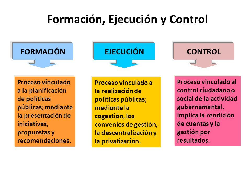 Formación, Ejecución y Control FORMACIÓNCONTROLEJECUCIÓN Proceso vinculado a la planificación de políticas públicas; mediante la presentación de inici