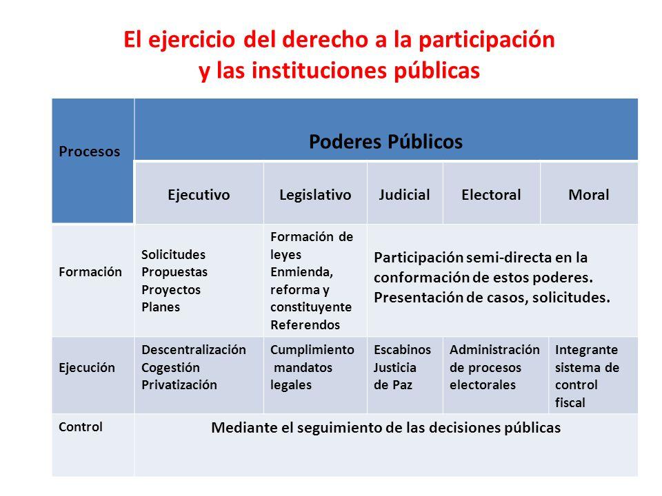 El ejercicio del derecho a la participación y las instituciones públicas Procesos Poderes Públicos EjecutivoLegislativoJudicialElectoralMoral Formació