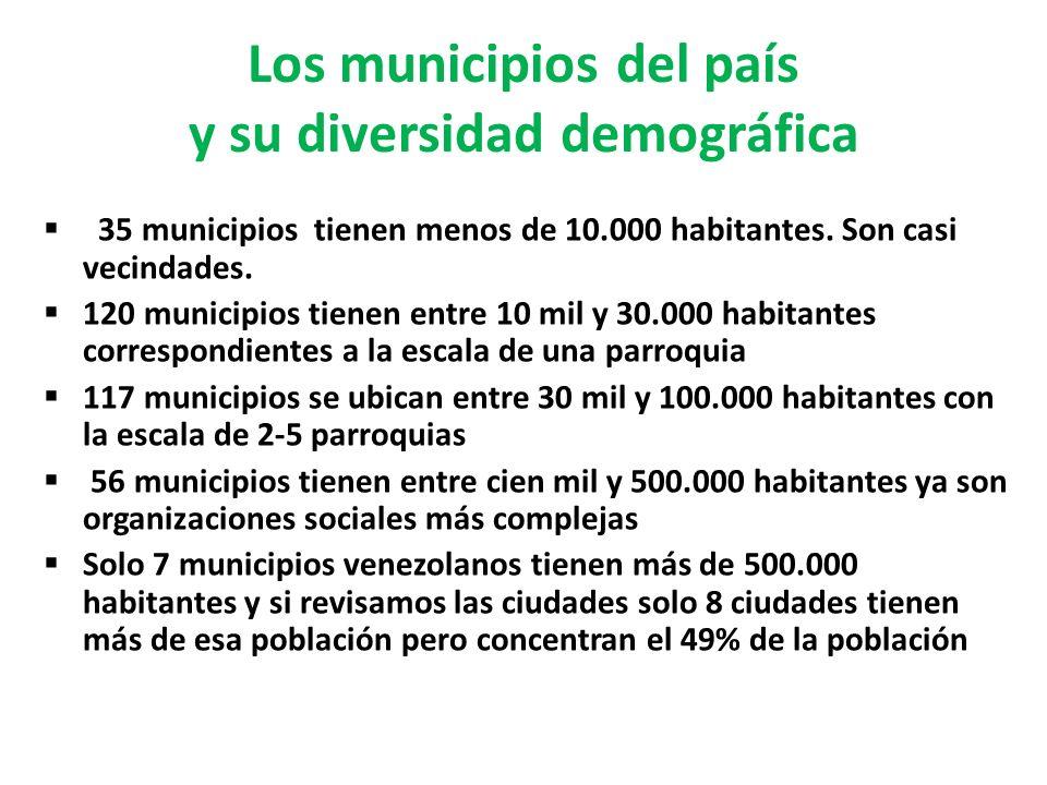 Los municipios del país y su diversidad demográfica 35 municipios tienen menos de 10.000 habitantes. Son casi vecindades. 120 municipios tienen entre