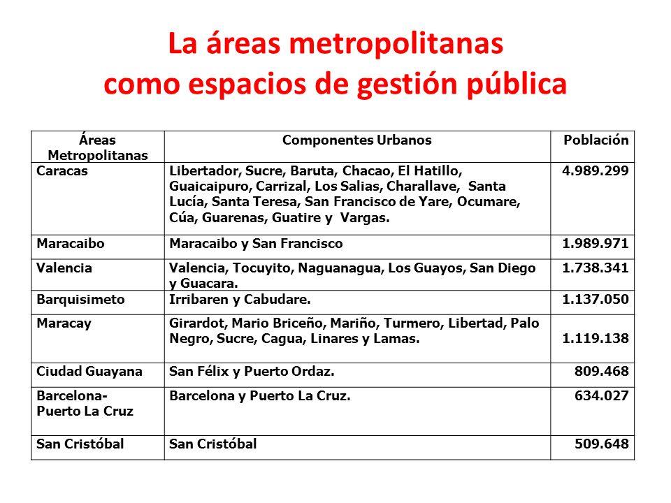 La áreas metropolitanas como espacios de gestión pública Áreas Metropolitanas Componentes UrbanosPoblación CaracasLibertador, Sucre, Baruta, Chacao, E