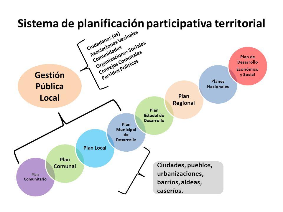 Sistema de planificación participativa territorial Plan Comunitario Plan Comunal Plan Local Plan Municipal de Desarrollo Plan Estadal de Desarrollo Pl