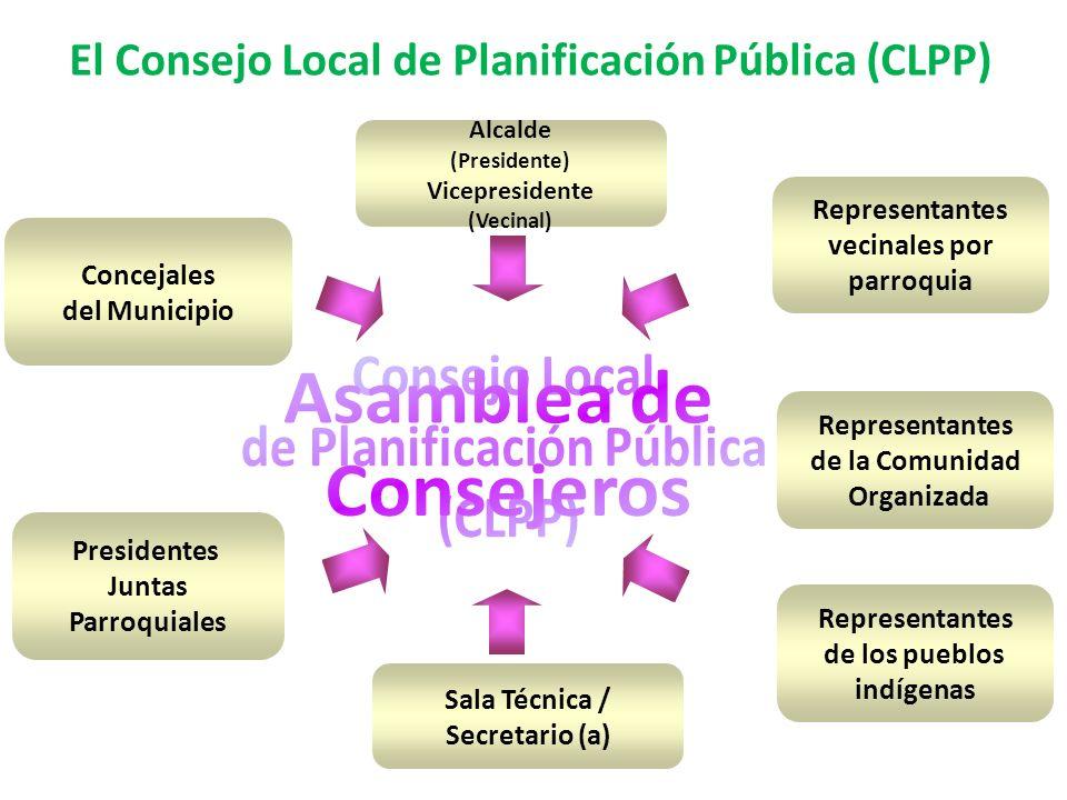 Alcalde (Presidente) Vicepresidente (Vecinal) Concejales del Municipio Presidentes Juntas Parroquiales Representantes de la Comunidad Organizada Repre