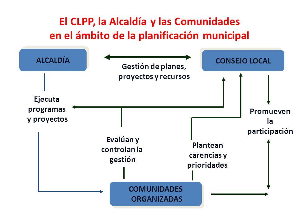 El CLPP, la Alcaldía y las Comunidades en el ámbito de la planificación municipal ALCALDÍA COMUNIDADES ORGANIZADAS COMUNIDADES ORGANIZADAS CONSEJO LOC