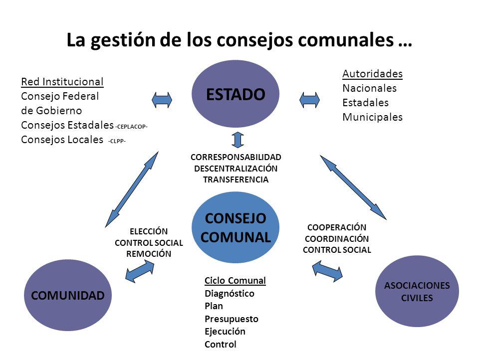 La gestión de los consejos comunales … ESTADO CONSEJO COMUNAL ASOCIACIONES CIVILES COMUNIDAD CORRESPONSABILIDAD DESCENTRALIZACIÓN TRANSFERENCIA ELECCI