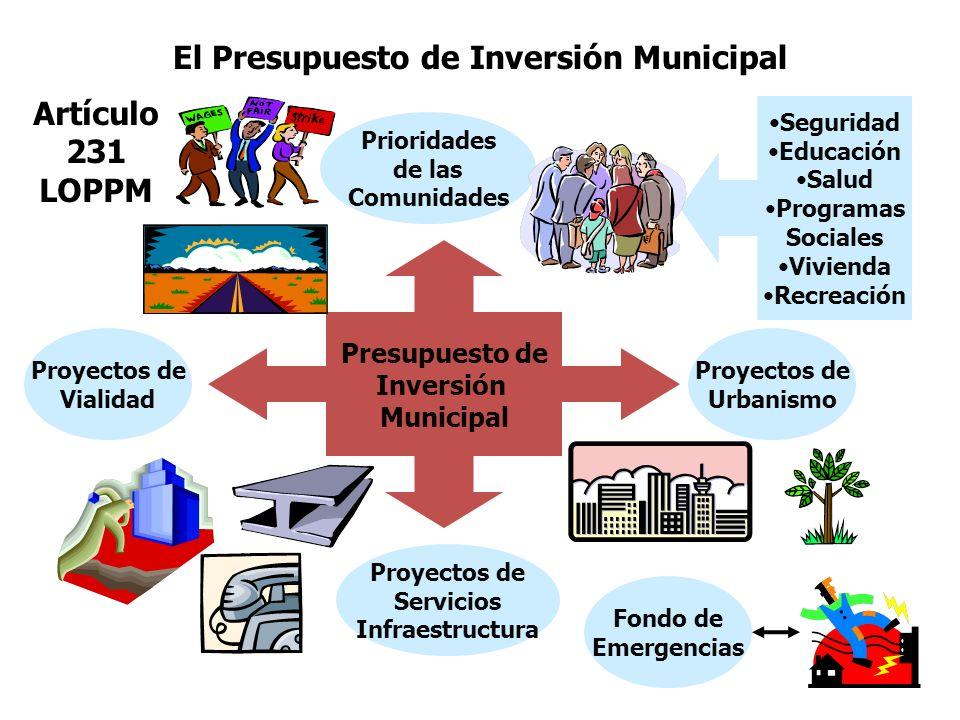 El Presupuesto de Inversión Municipal Presupuesto de Inversión Municipal Prioridades de las Comunidades Proyectos de Vialidad Proyectos de Urbanismo P