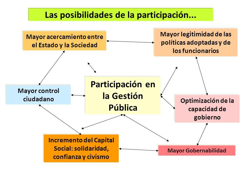 Participación en la Gestión Pública Mayor acercamiento entre el Estado y la Sociedad Incremento del Capital Social: solidaridad, confianza y civismo M