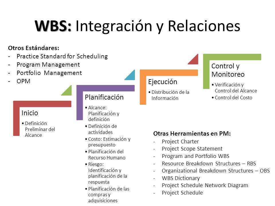 WBS: WBS: Integración y Relaciones Inicio Definición Preliminar del Alcance Planificación Alcance: Planificación y definición Definición de actividade