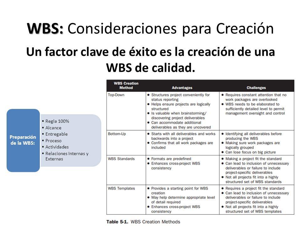 WBS: WBS: Consideraciones para Creación Un factor clave de éxito es la creación de una WBS de calidad. Regla 100% Alcance Entregable Proceso Actividad