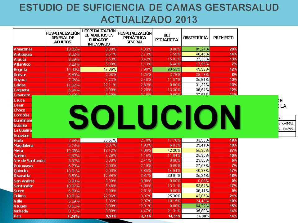 CAPACIDAD DE RESPUESTA DE LA RED SOLUCION