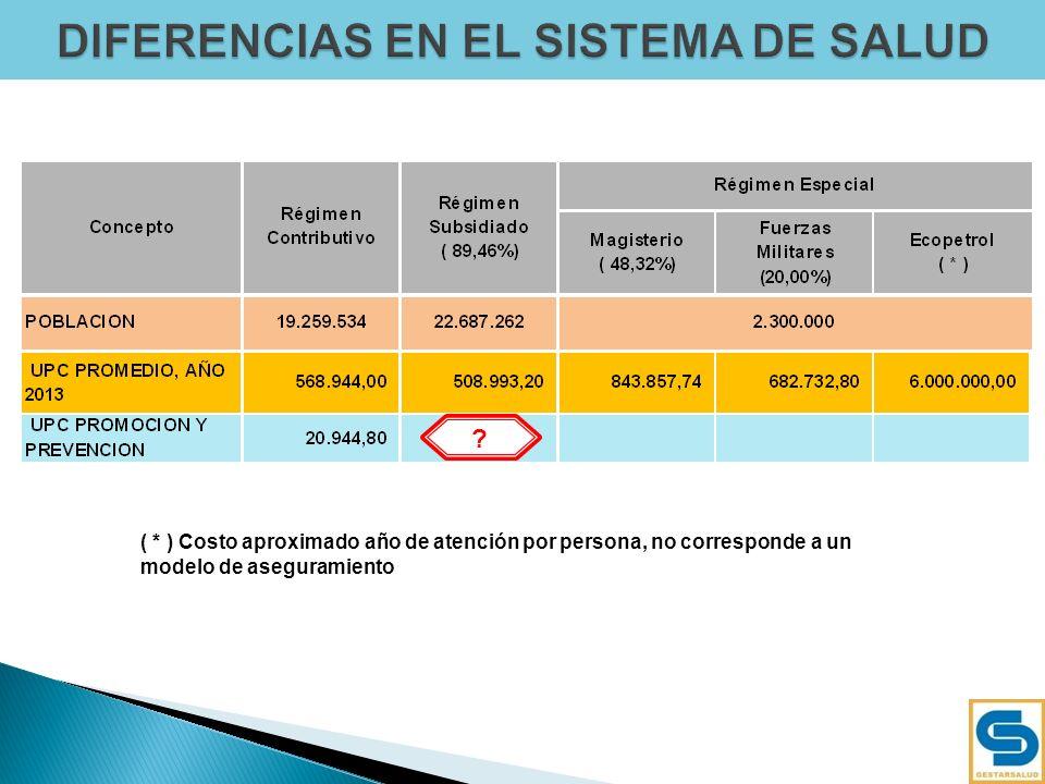 9 568.944,00 508.993,20 50% 66% 69% 62% 53% 54% 55% 56% Ley 100/93 Ley 1438/2011 ST 760/2008 Ley 1122/2007 Auto 261/2012 Auto 252/2010 UPC S NO RECONOCE COSTOS REALES UPC S PLANA UPC S SEGÚN MARCO FISCAL