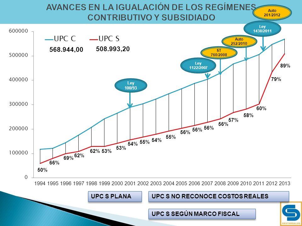 9 568.944,00 508.993,20 50% 66% 69% 62% 53% 54% 55% 56% Ley 100/93 Ley 1438/2011 ST 760/2008 Ley 1122/2007 Auto 261/2012 Auto 252/2010 UPC S NO RECONO