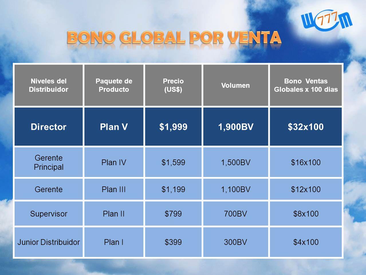 Niveles del Distribuidor Paquete de Producto Precio (US$) Volumen Bono Ventas Globales x 100 dias DirectorPlan V$1,9991,900BV$32x100 Gerente Principal
