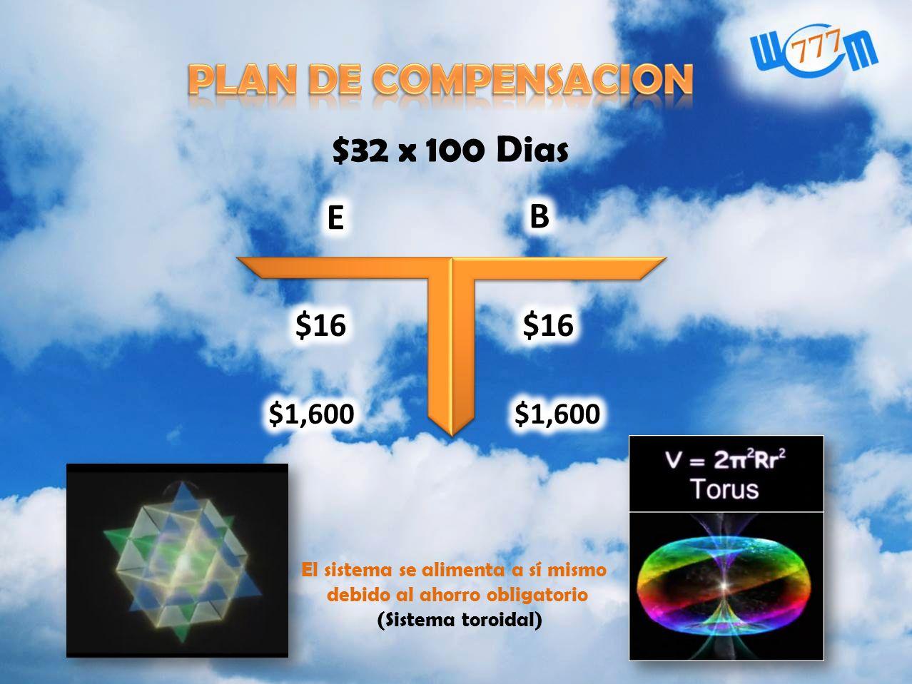 $32 x 100 Dias El sistema se alimenta a sí mismo debido al ahorro obligatorio (Sistema toroidal)