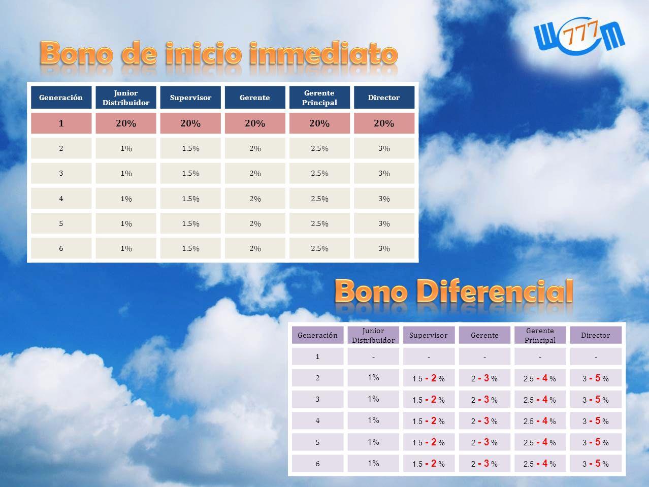 Generación Junior Distribuidor SupervisorGerente Principal Director 120% 21%1.5%2%2.5%3% 31%1.5%2%2.5%3% 41%1.5%2%2.5%3% 51%1.5%2%2.5%3% 61%1.5%2%2.5%