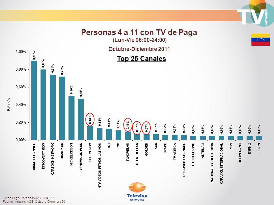 Top 25 Canales Rating% Octubre-Diciembre 2011 Personas 4 a 11 con TV de Paga (Lun-Vie 06:00-24:00) TV de Paga/ Personas 4-11: 638,357 Fuente: Arianna AGB; Octubre-Diciembre 2011