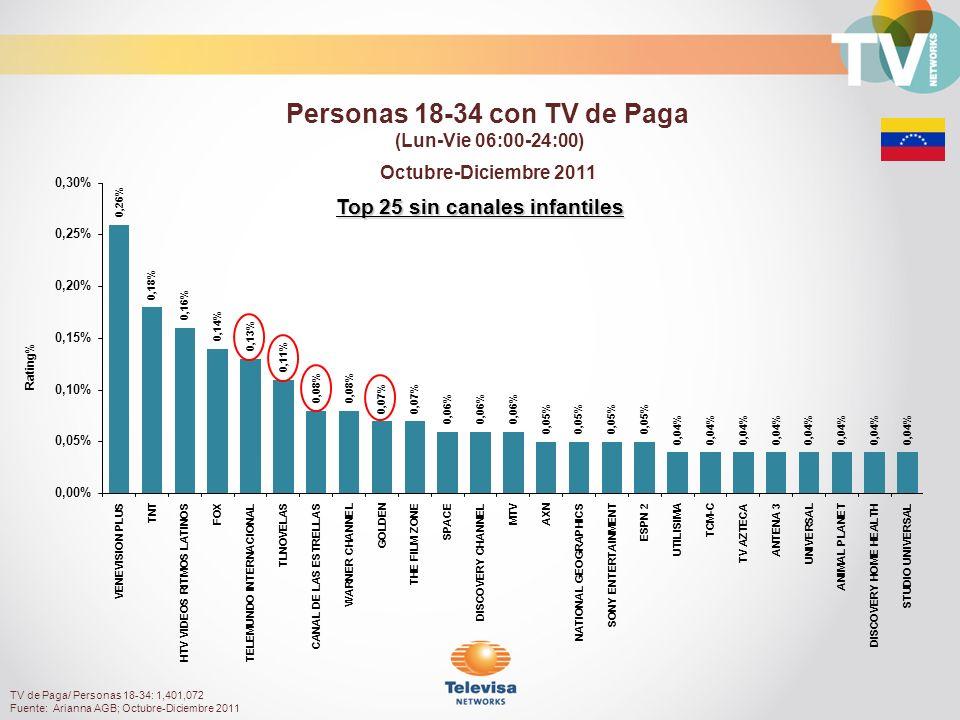 Top 25 sin canales infantiles Octubre-Diciembre 2011 Rating% Personas 18-34 con TV de Paga (Lun-Vie 06:00-24:00) TV de Paga/ Personas 18-34: 1,401,072 Fuente: Arianna AGB; Octubre-Diciembre 2011